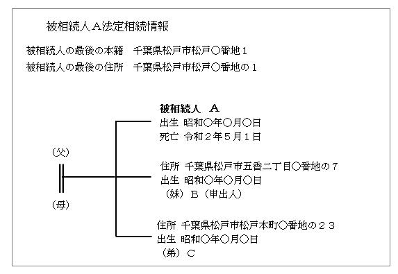 法定相続情報一覧図1(数次相続の場合)