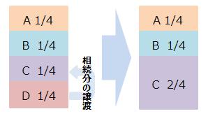 相続分譲渡のイメージ